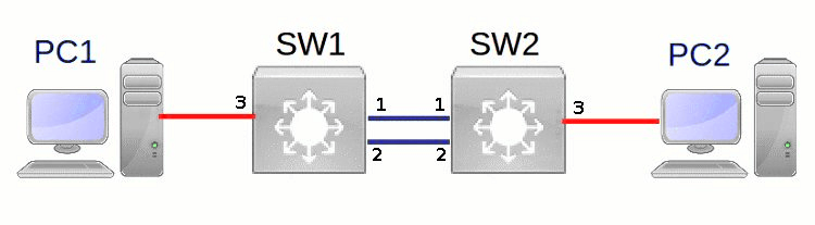 STP (RSTP) в коммутаторах Extreme Networks на примере Virtual ExtremeXOS